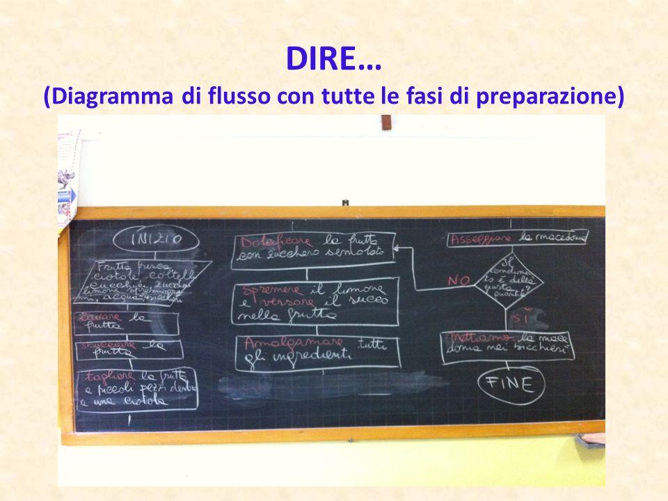 DIRE… (Diagramma di flusso con tutte le fasi di preparazione)