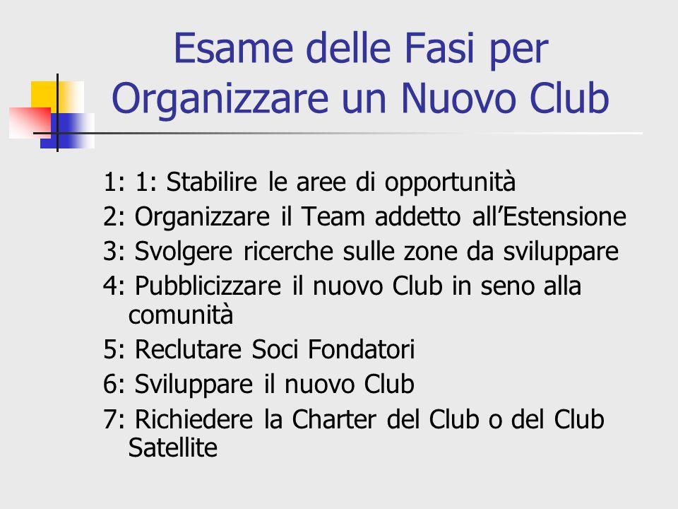 Esame delle Fasi per Organizzare un Nuovo Club