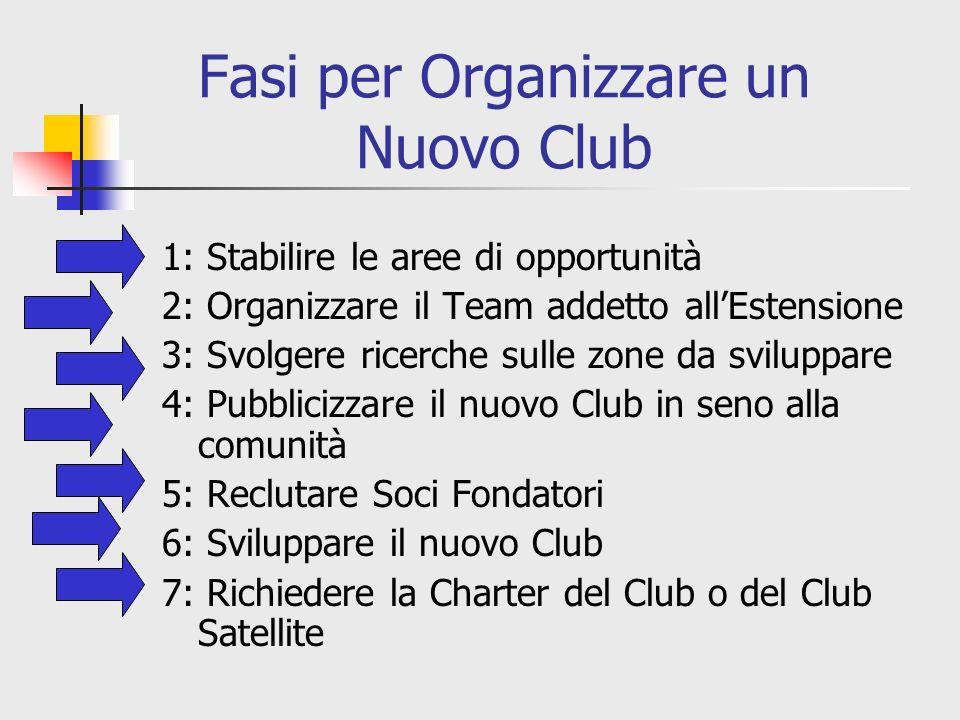 Fasi per Organizzare un Nuovo Club