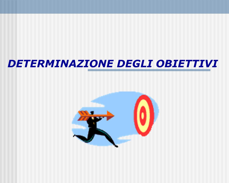 Determinazione di obiettivi ben definiti
