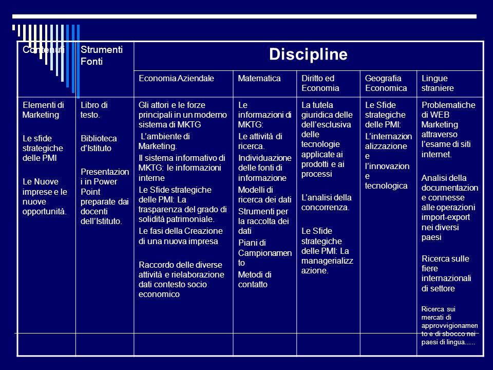 Discipline Contenuti Strumenti Fonti Economia Aziendale Matematica