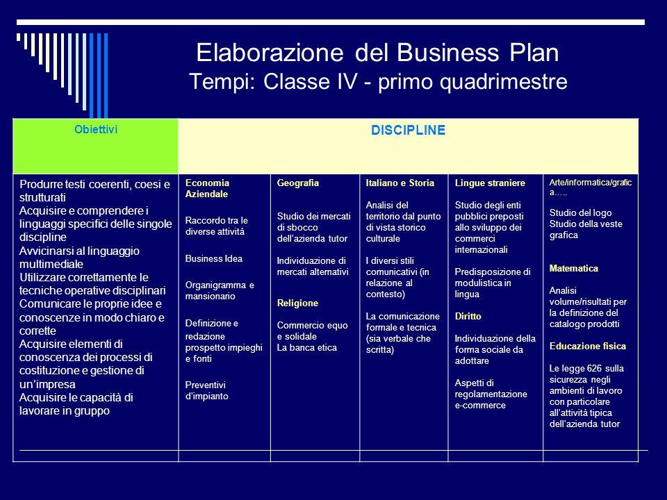Elaborazione del Business Plan Tempi: Classe IV - primo quadrimestre