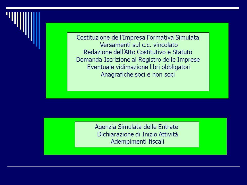 Costituzione dell'Impresa Formativa Simulata
