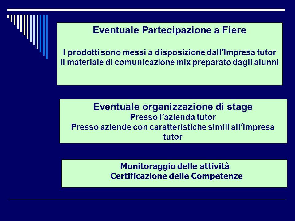 Eventuale Partecipazione a Fiere Eventuale organizzazione di stage