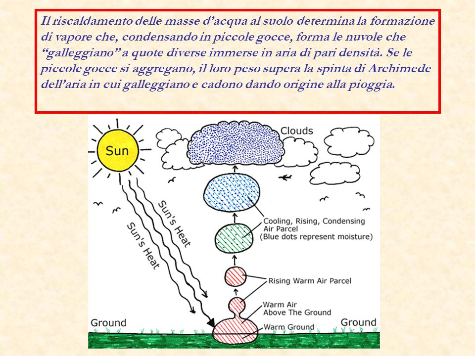 Il riscaldamento delle masse d'acqua al suolo determina la formazione di vapore che, condensando in piccole gocce, forma le nuvole che galleggiano a quote diverse immerse in aria di pari densità.
