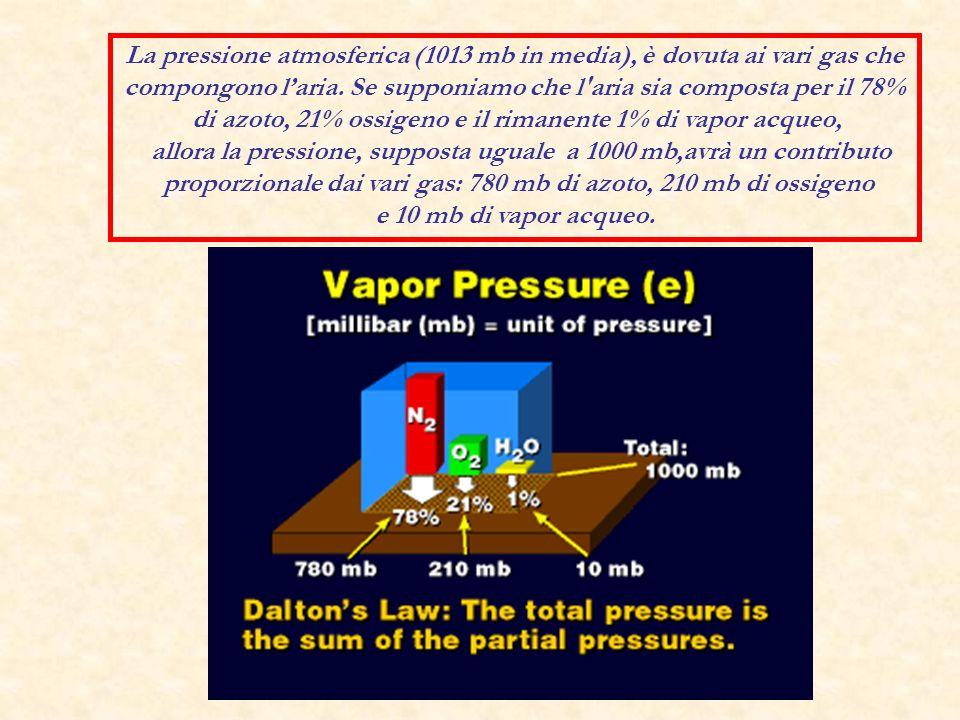 La pressione atmosferica (1013 mb in media), è dovuta ai vari gas che