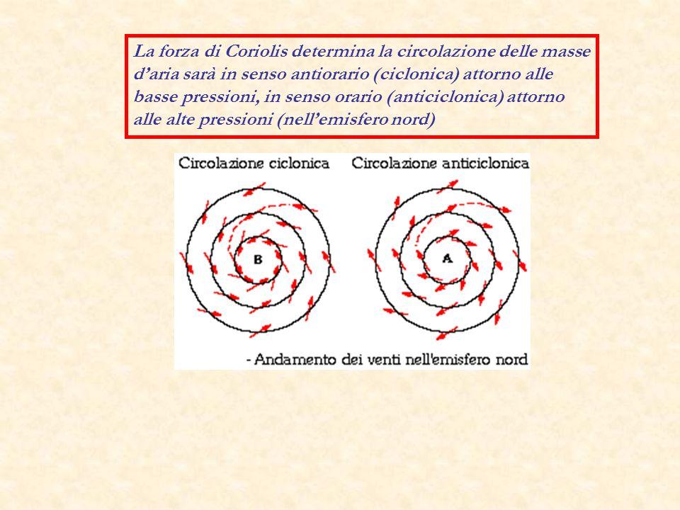 La forza di Coriolis determina la circolazione delle masse d'aria sarà in senso antiorario (ciclonica) attorno alle basse pressioni, in senso orario (anticiclonica) attorno alle alte pressioni (nell'emisfero nord)