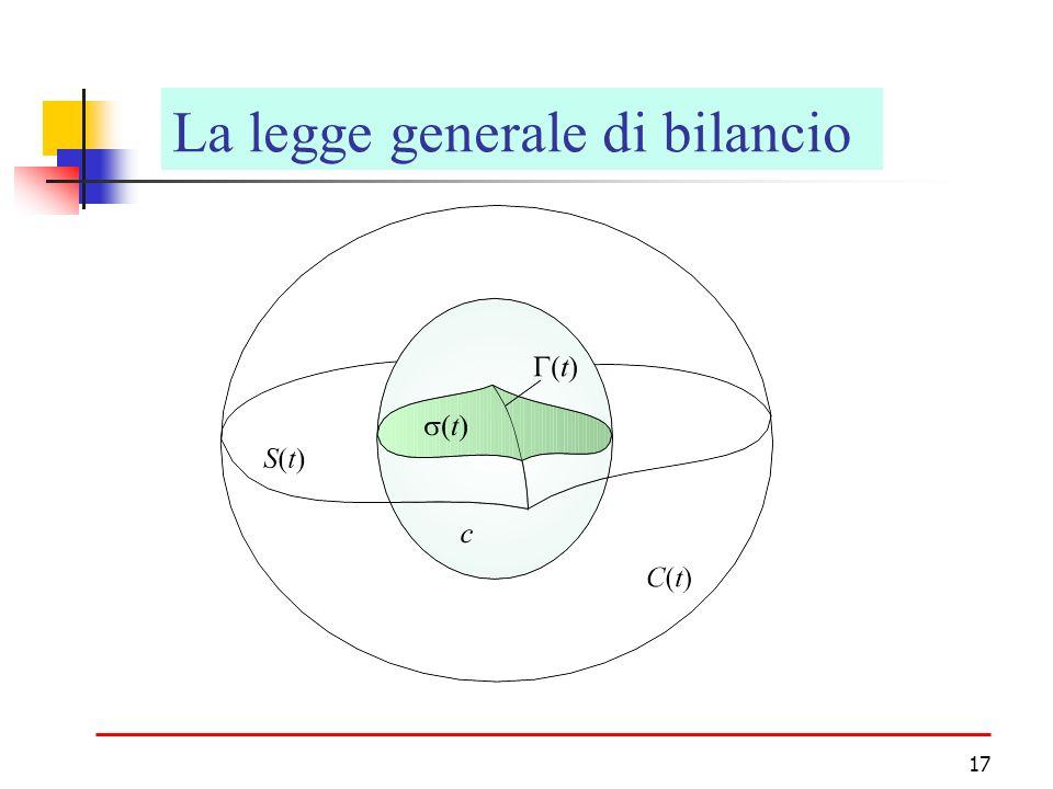 La legge generale di bilancio