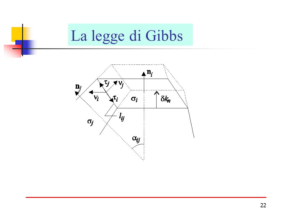 La legge di Gibbs Cristalli