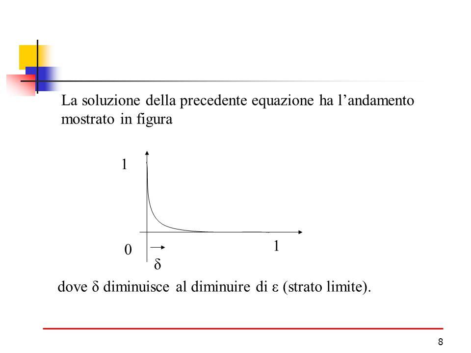 La soluzione della precedente equazione ha l'andamento