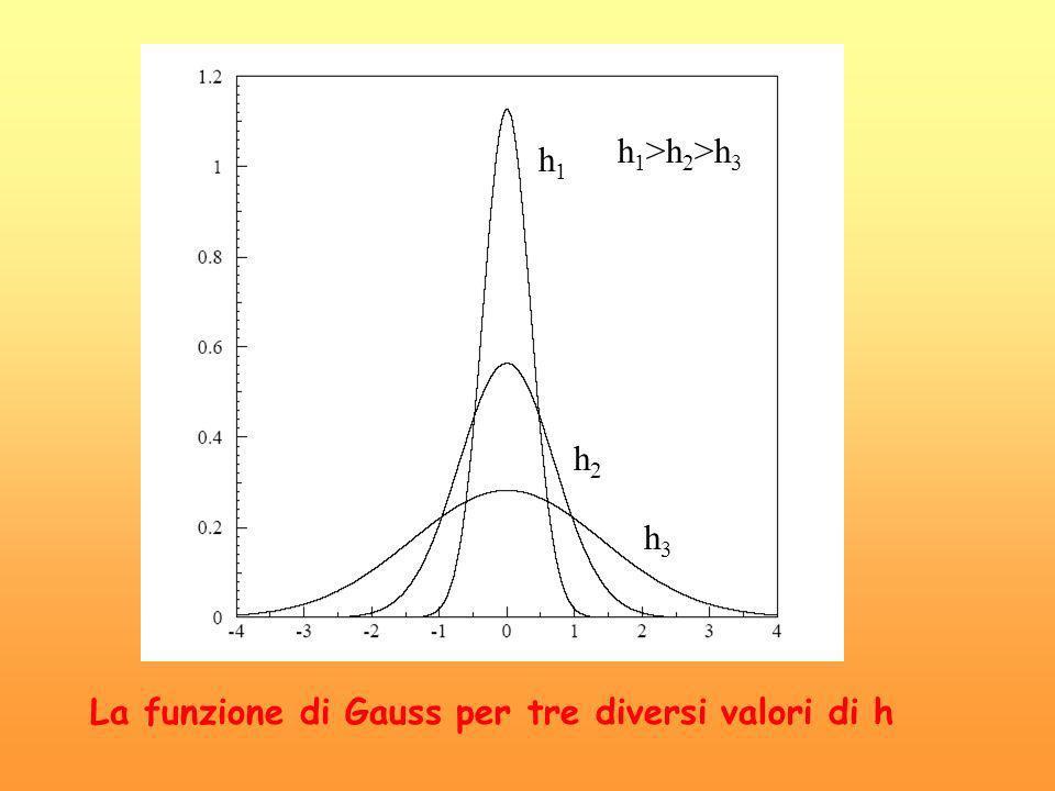 h1>h2>h3 h1 h2 h3 La funzione di Gauss per tre diversi valori di h