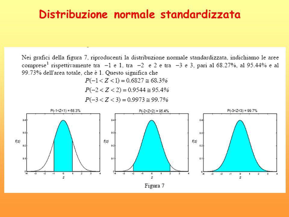 Distribuzione normale standardizzata