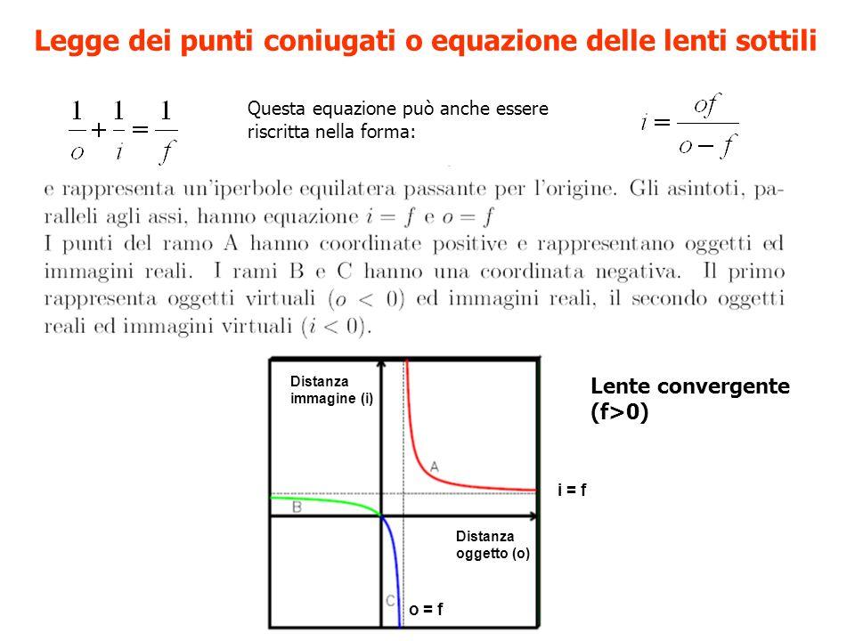 Legge dei punti coniugati o equazione delle lenti sottili