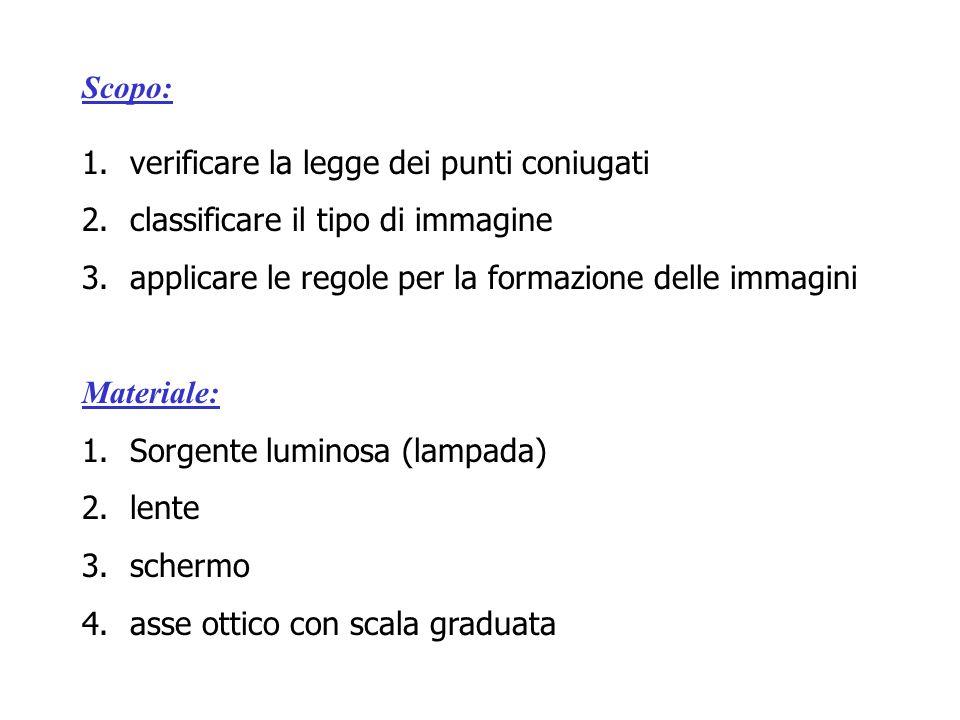 Scopo: verificare la legge dei punti coniugati. classificare il tipo di immagine. applicare le regole per la formazione delle immagini