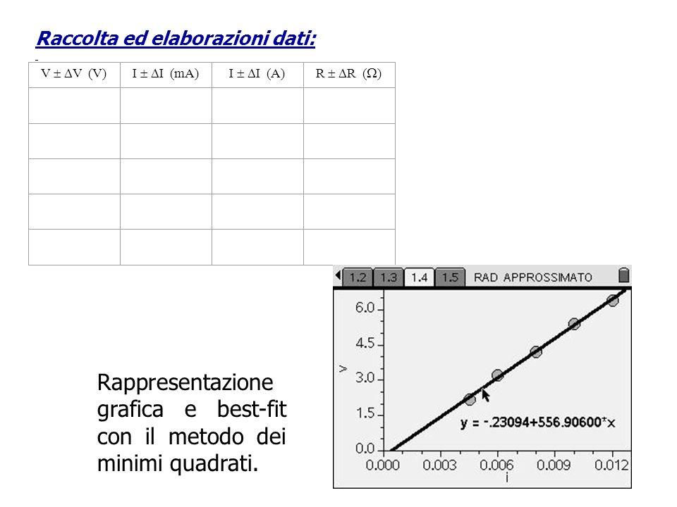 Rappresentazione grafica e best-fit con il metodo dei minimi quadrati.