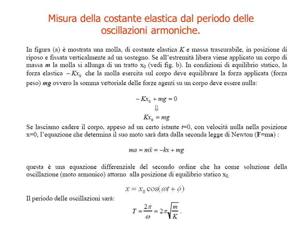 Misura della costante elastica dal periodo delle oscillazioni armoniche.