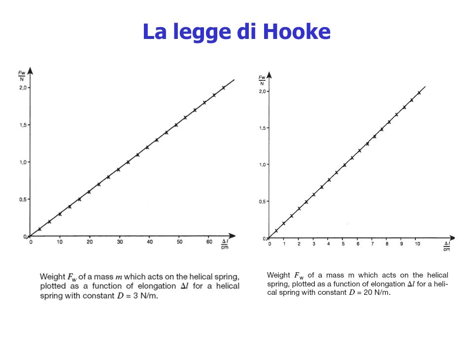 La legge di Hooke