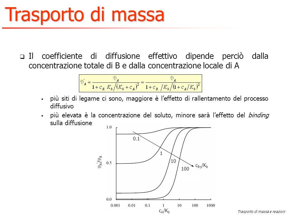 Il coefficiente di diffusione effettivo dipende perciò dalla concentrazione totale di B e dalla concentrazione locale di A