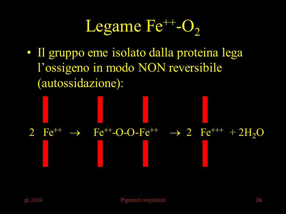 Legame Fe++-O2 Il gruppo eme isolato dalla proteina lega l'ossigeno in modo NON reversibile (autossidazione):