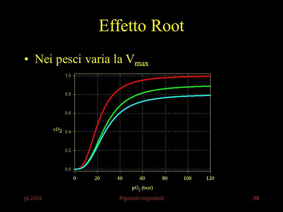 Effetto Root Nei pesci varia la Vmax gs 2004 Pigmenti respiratori