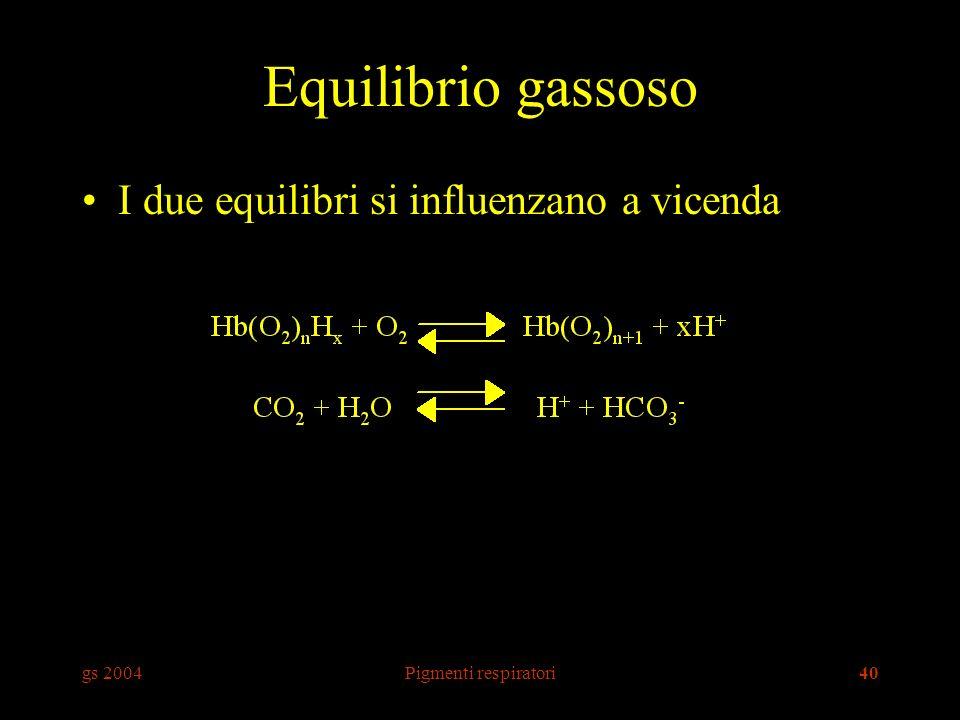 Equilibrio gassoso I due equilibri si influenzano a vicenda gs 2004