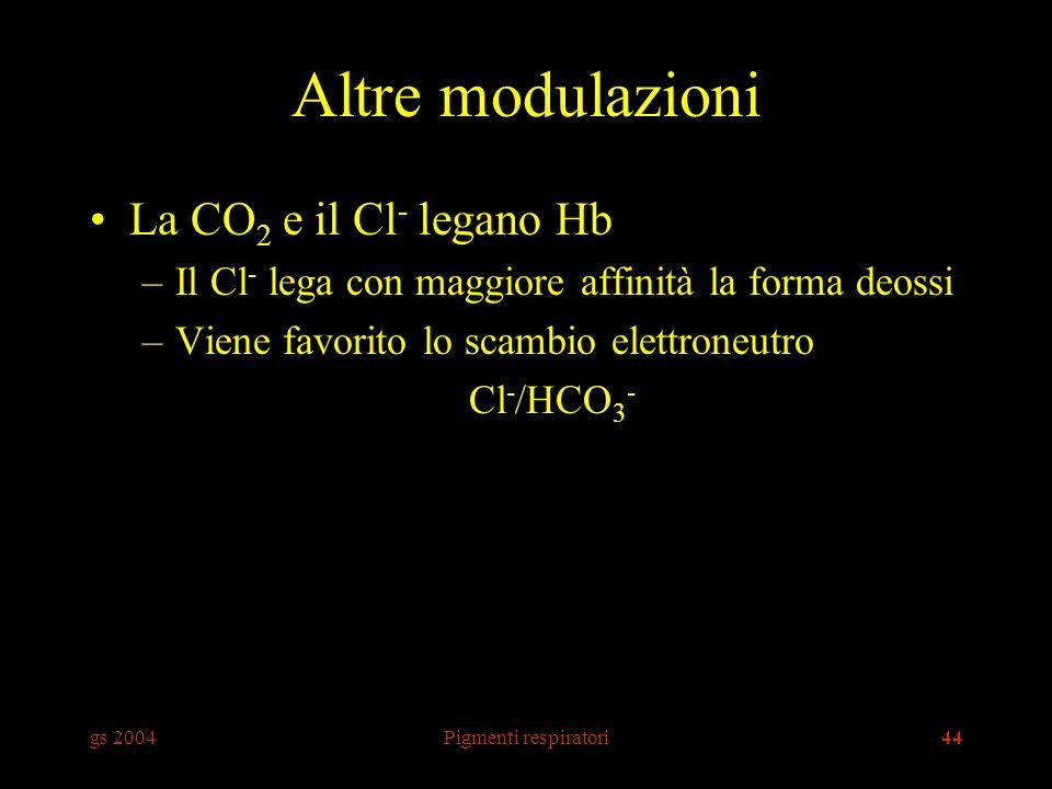 Altre modulazioni La CO2 e il Cl- legano Hb