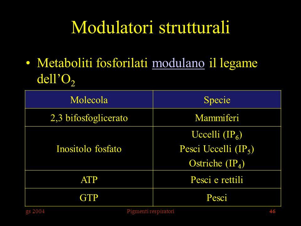 Modulatori strutturali