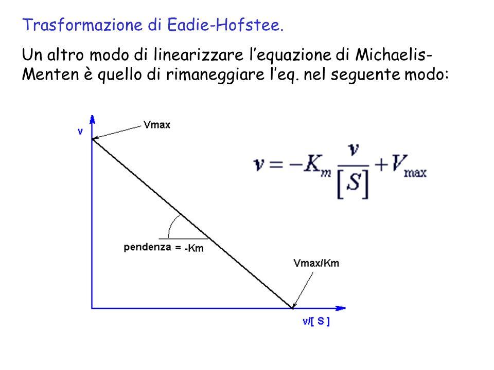 Trasformazione di Eadie-Hofstee.