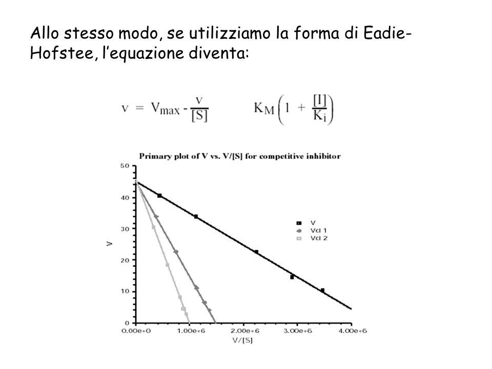 Allo stesso modo, se utilizziamo la forma di Eadie-Hofstee, l'equazione diventa:
