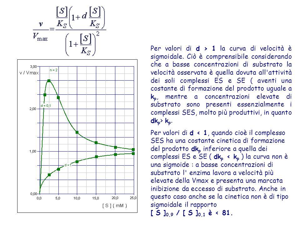 Per valori di d > 1 la curva di velocità è sigmoidale
