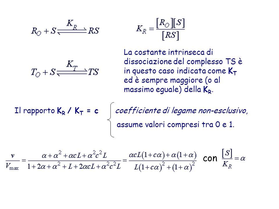 La costante intrinseca di dissociazione del complesso TS è in questo caso indicata come KT ed è sempre maggiore (o al massimo eguale) della KR.