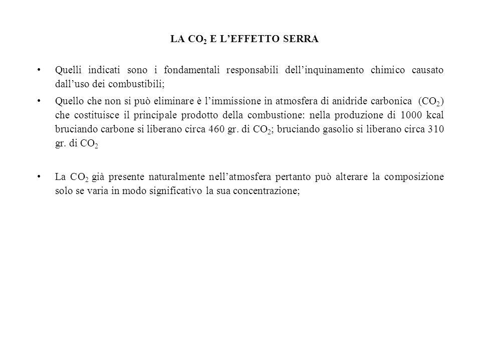 LA CO2 E L'EFFETTO SERRA Quelli indicati sono i fondamentali responsabili dell'inquinamento chimico causato dall'uso dei combustibili;