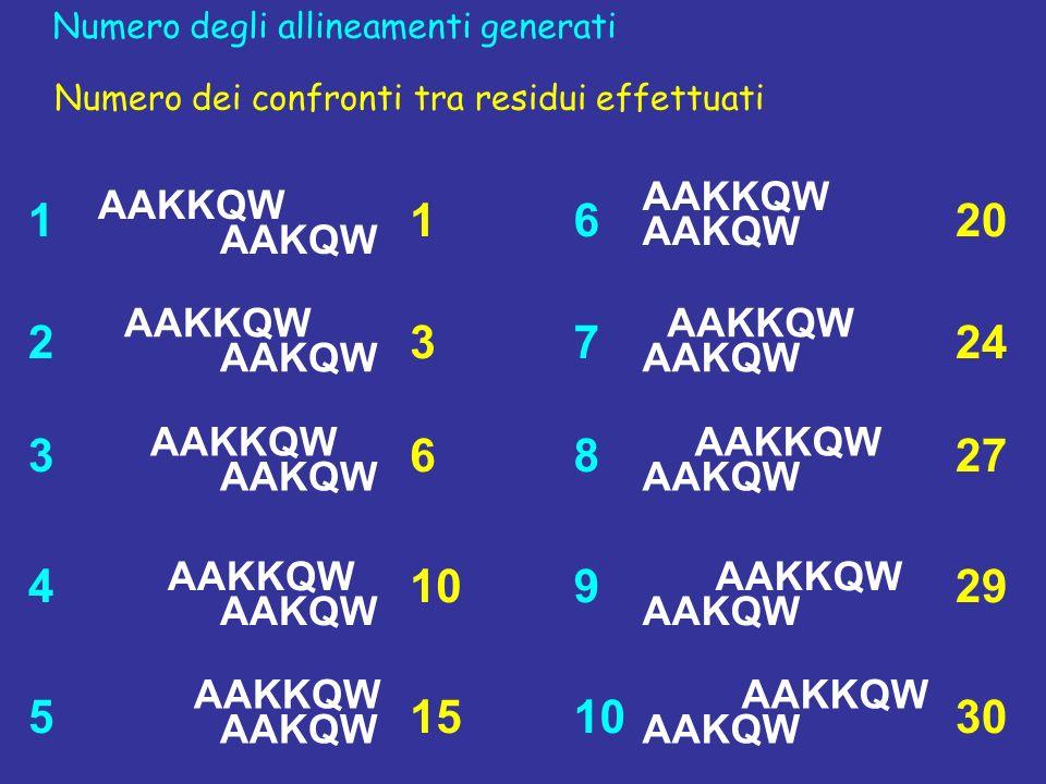 1 2. 3. 4. 5. 6. 7. 8. 9. 10. Numero degli allineamenti generati. 1. 3. 6. 10. 15. 20.