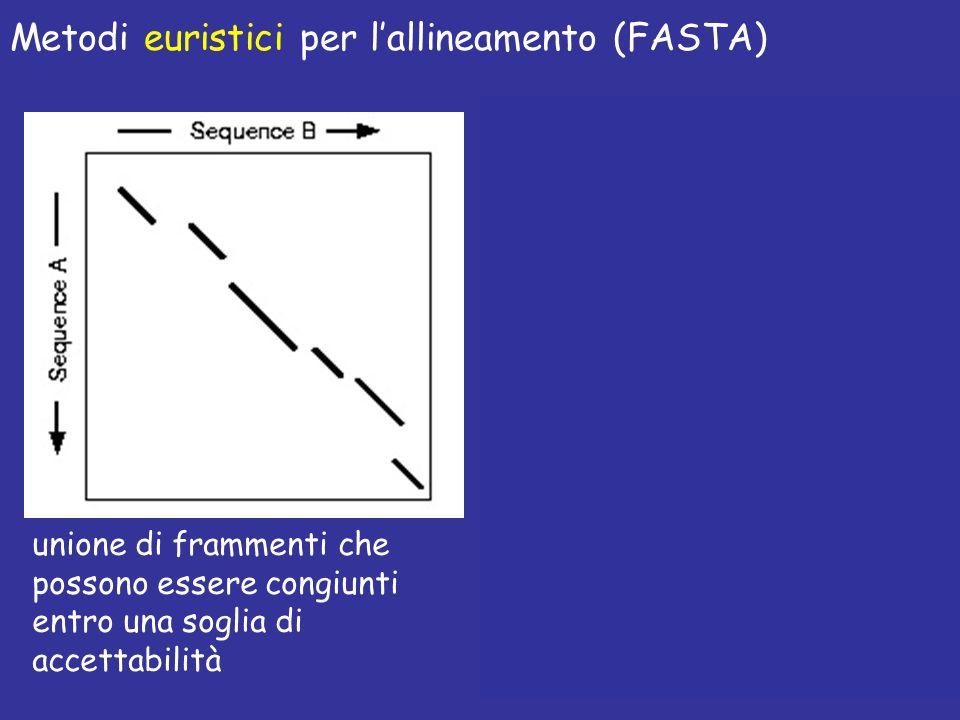 Metodi euristici per l'allineamento (FASTA)