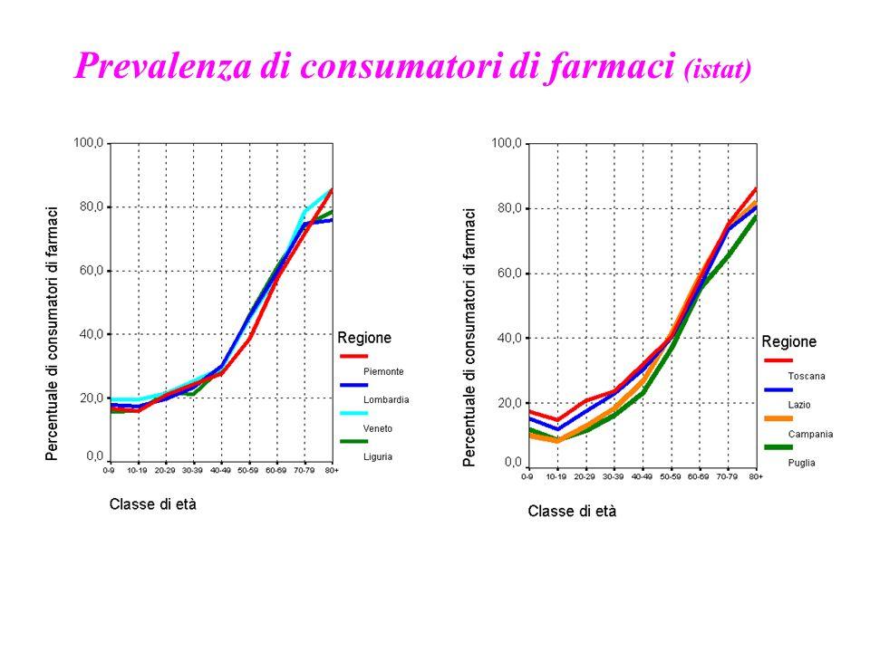 Prevalenza di consumatori di farmaci (istat)