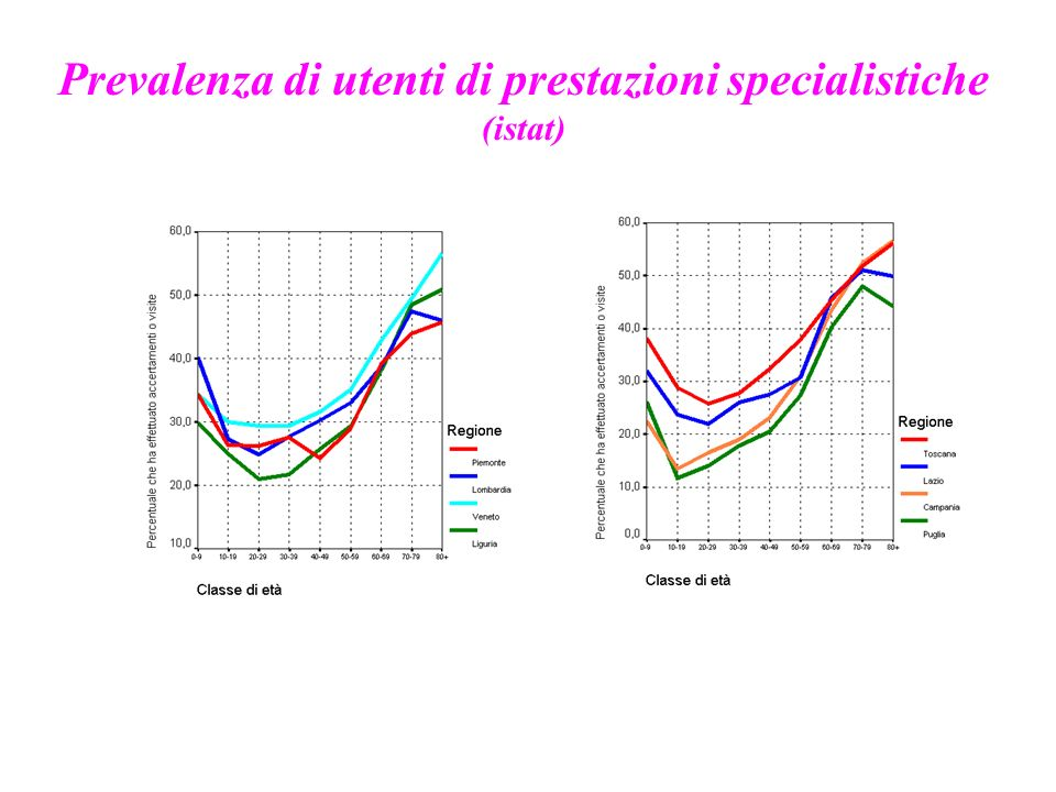 Prevalenza di utenti di prestazioni specialistiche (istat)