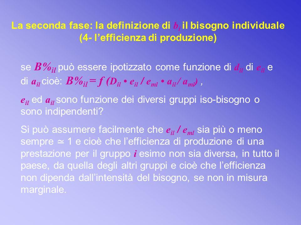 La seconda fase: la definizione di bi il bisogno individuale (4- l'efficienza di produzione)