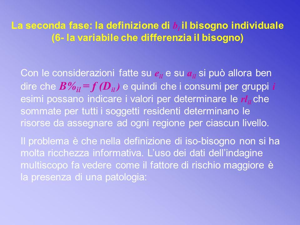 La seconda fase: la definizione di bi il bisogno individuale (6- la variabile che differenzia il bisogno)