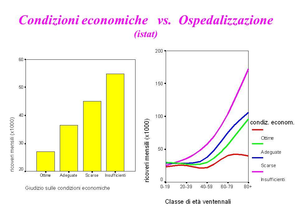 Condizioni economiche vs. Ospedalizzazione (istat)