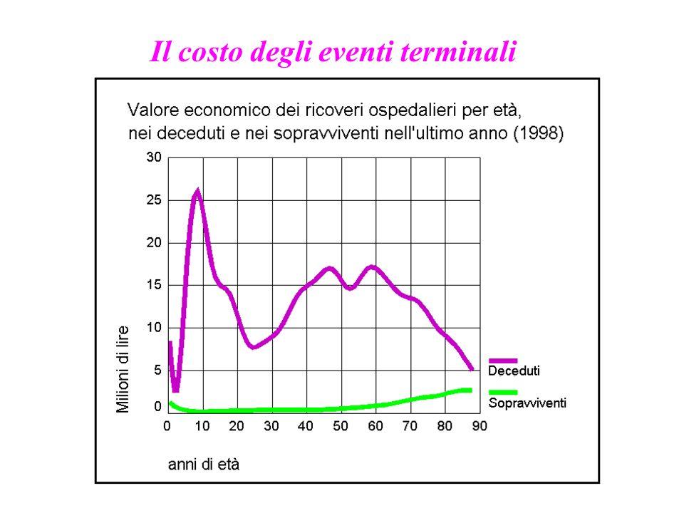 Il costo degli eventi terminali