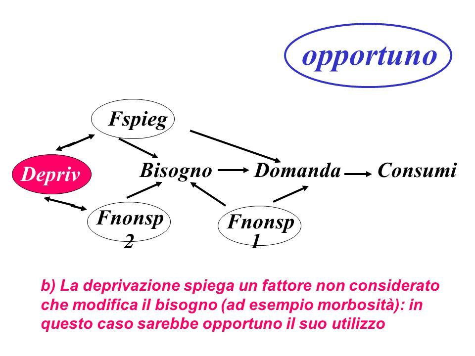 opportuno Fspieg Bisogno Domanda Consumi Depriv Fnonsp Fnonsp 2 1