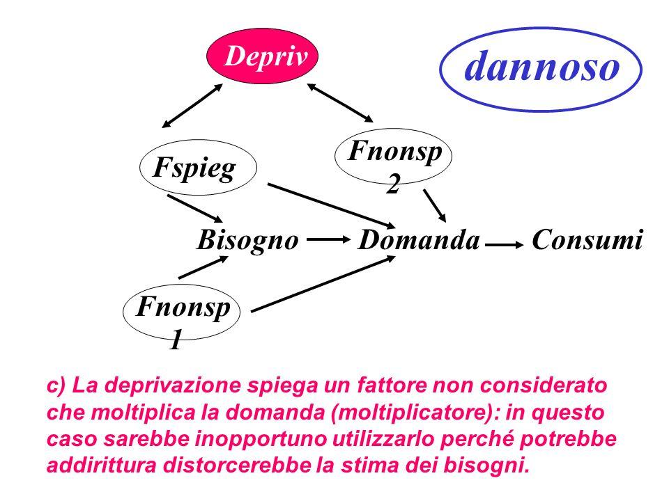 dannoso Depriv Fnonsp Fspieg 2 Bisogno Domanda Consumi Fnonsp 1