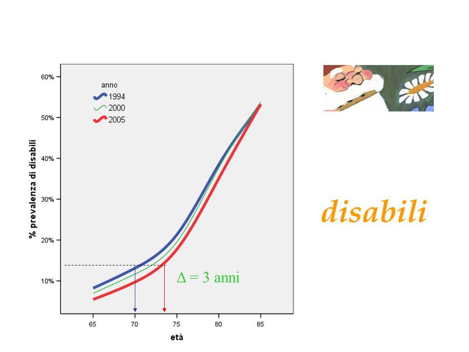 disabili Δ = 3 anni