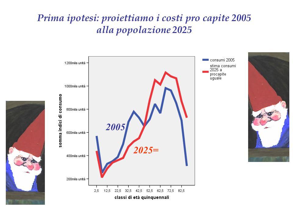 Prima ipotesi: proiettiamo i costi pro capite 2005 alla popolazione 2025