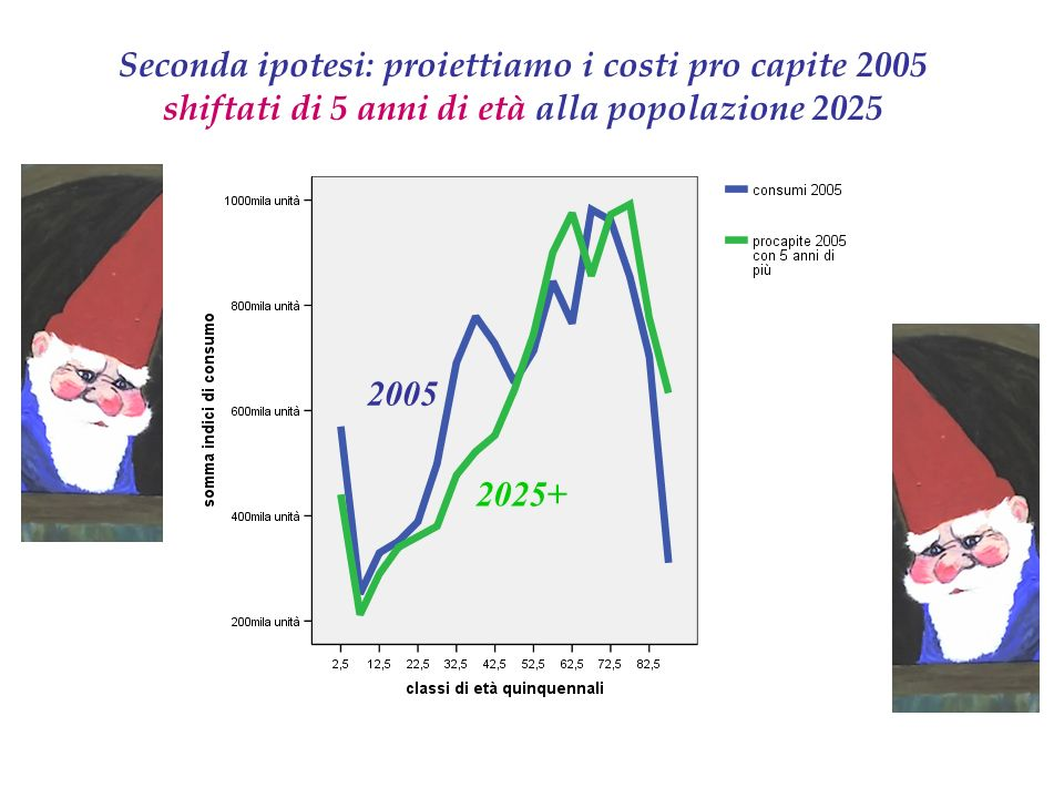 Seconda ipotesi: proiettiamo i costi pro capite 2005 shiftati di 5 anni di età alla popolazione 2025