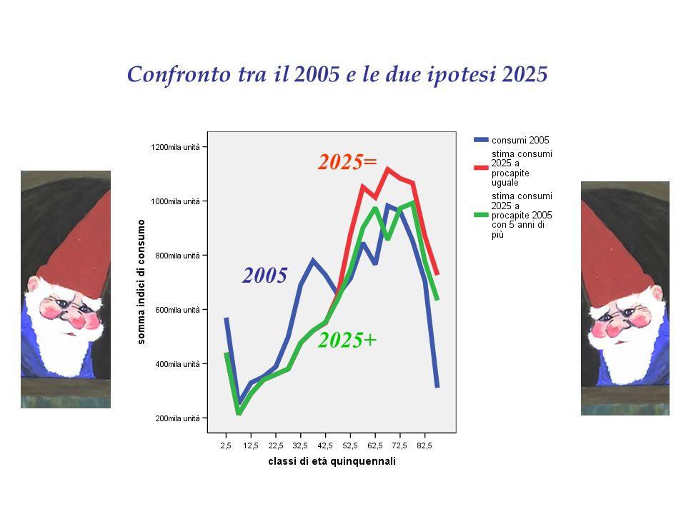 Confronto tra il 2005 e le due ipotesi 2025