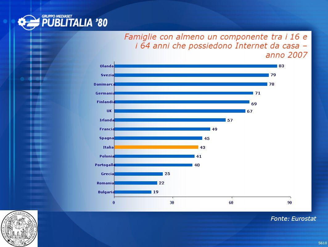 Famiglie con almeno un componente tra i 16 e i 64 anni che possiedono Internet da casa – anno 2007