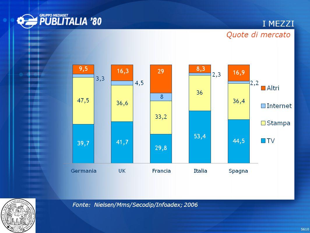 I MEZZI Quote di mercato Fonte: Nielsen/Mms/Secodip/Infoadex; 2006