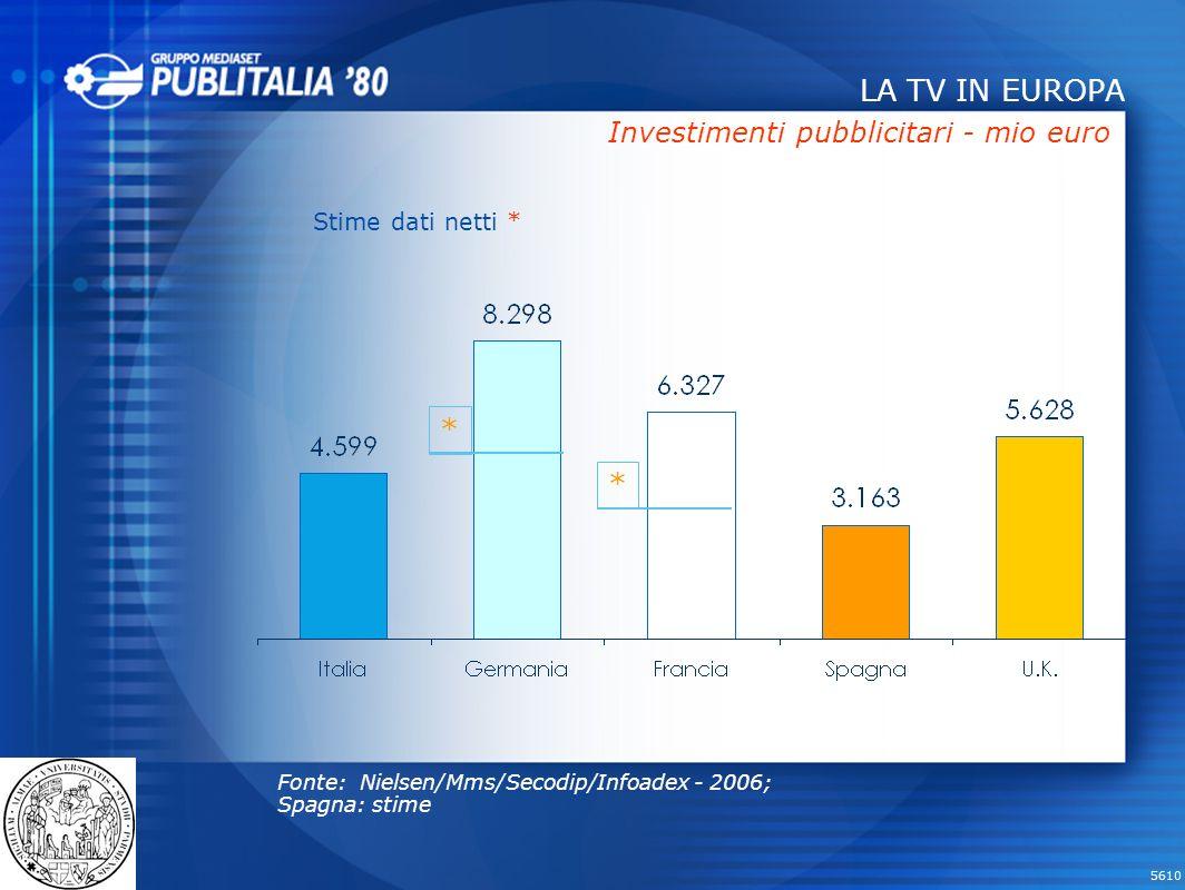 LA TV IN EUROPA * * Investimenti pubblicitari - mio euro