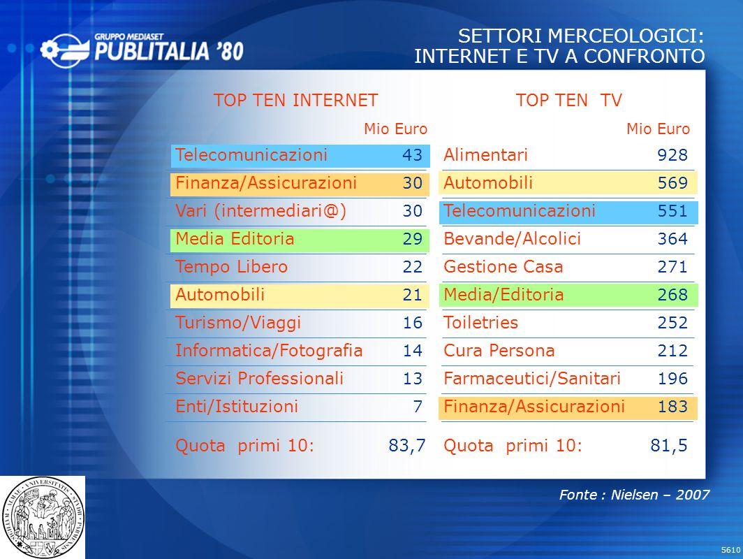 SETTORI MERCEOLOGICI: INTERNET E TV A CONFRONTO